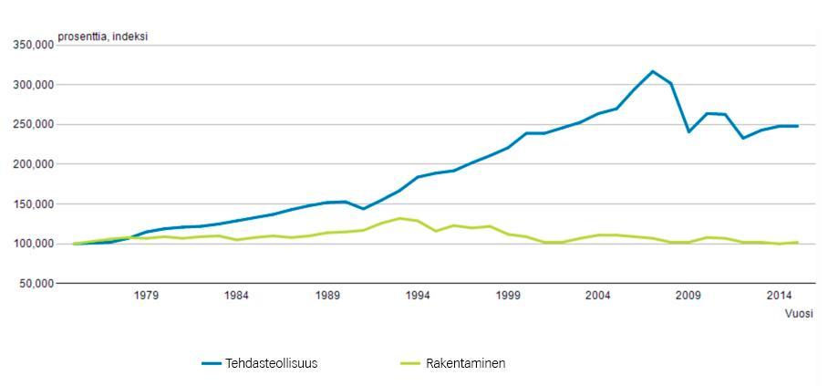 Arvonlisäykseen perustuva kokonaistuottavuus rakennusalalla ja tehdasteollisuudessa 1975-2015